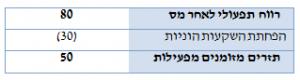 היוון תזרים מזומנים (DCF) - הפחתת השקעות הוניות (CAPEX)