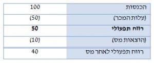 היוון תזרים מזומנים (DCF) - הטיפול בהון חוזר תפעולי